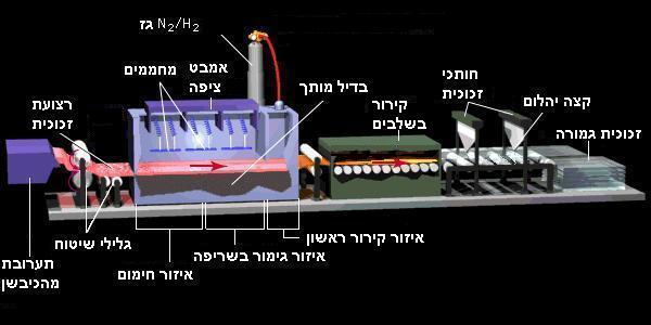 Glass making Process